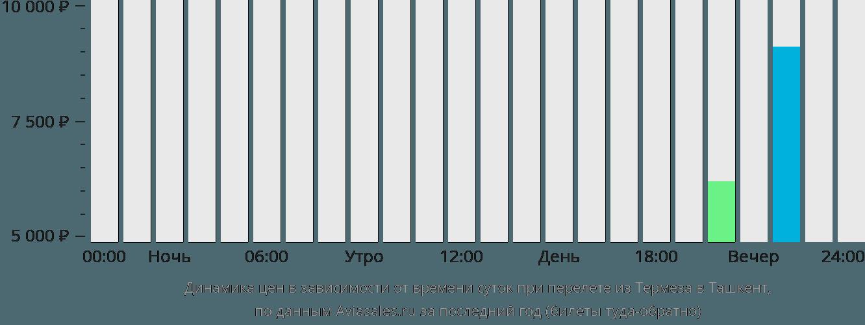 Динамика цен в зависимости от времени вылета из Термеза в Ташкент