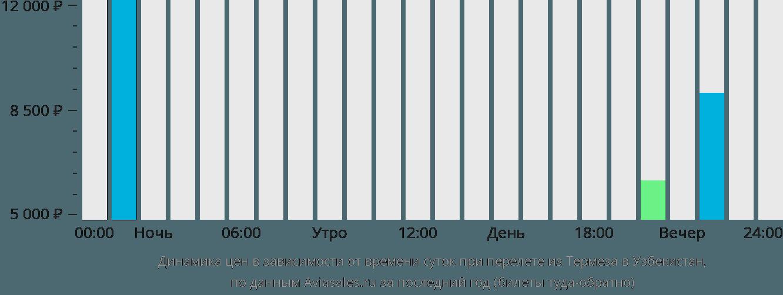 Динамика цен в зависимости от времени вылета из Термеза в Узбекистан