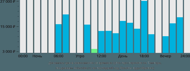 Динамика цен в зависимости от времени вылета из Тампере
