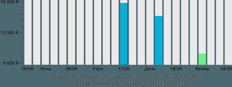 Динамика цен в зависимости от времени вылета из Тампере в Жирону