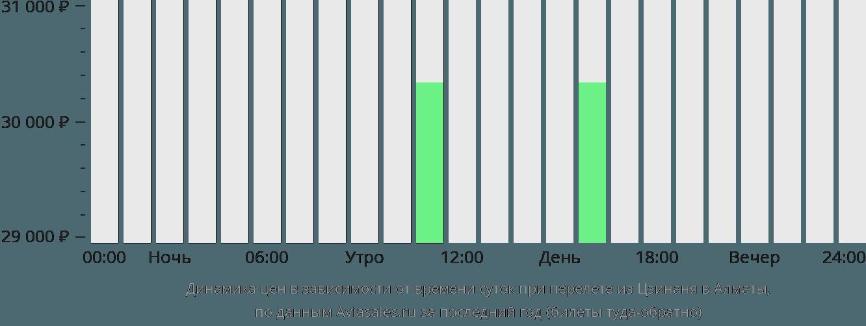 Динамика цен в зависимости от времени вылета из Цзинаня в Алматы