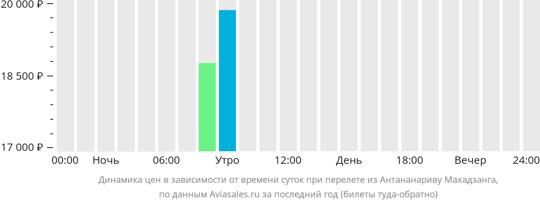 Динамика цен в зависимости от времени вылета из Антананариву Махадзанга