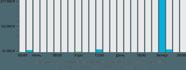 Динамика цен в зависимости от времени вылета из Антананариву в Париж
