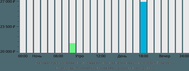 Динамика цен в зависимости от времени вылета из Антананариву Туамасина
