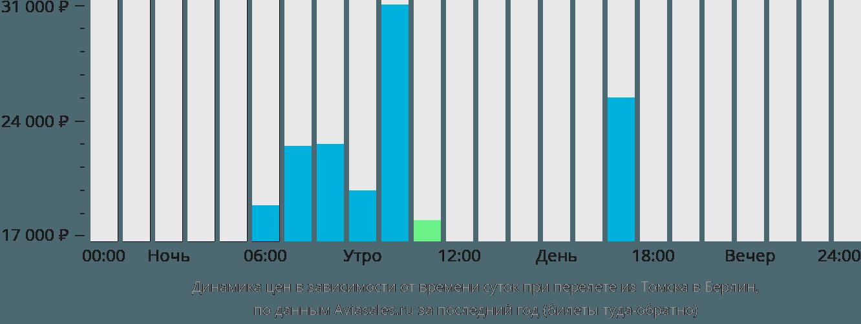 Динамика цен в зависимости от времени вылета из Томска в Берлин