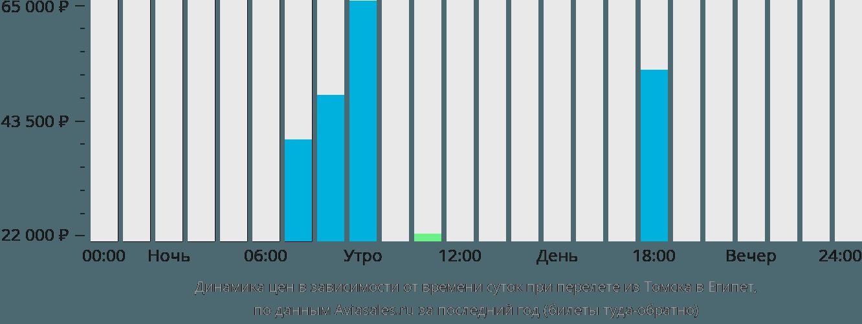 Динамика цен в зависимости от времени вылета из Томска в Египет