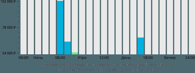 Динамика цен в зависимости от времени вылета из Томска в Гавану