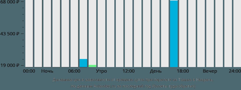 Динамика цен в зависимости от времени вылета из Томска в Назрань