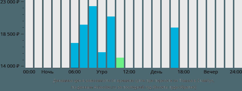 Динамика цен в зависимости от времени вылета из Томска в Стамбул