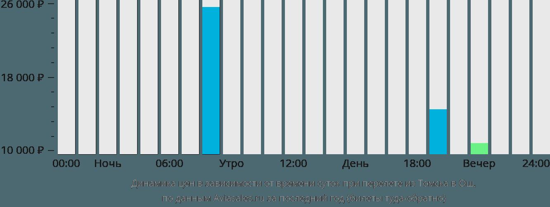 Динамика цен в зависимости от времени вылета из Томска в Ош