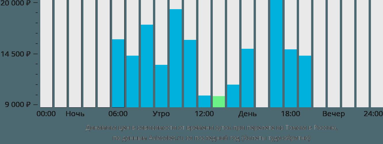 Динамика цен в зависимости от времени вылета из Томска в Россию