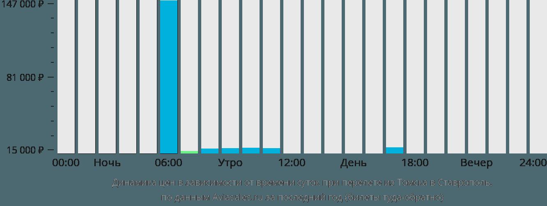Динамика цен в зависимости от времени вылета из Томска в Ставрополь