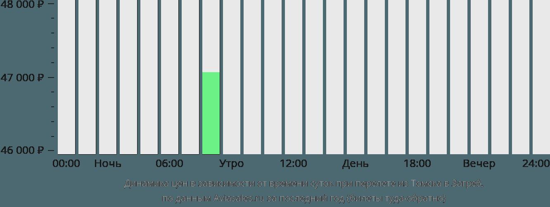 Динамика цен в зависимости от времени вылета из Томска в Загреб