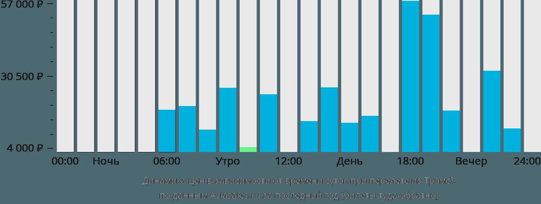 Динамика цен в зависимости от времени вылета из Тромсё