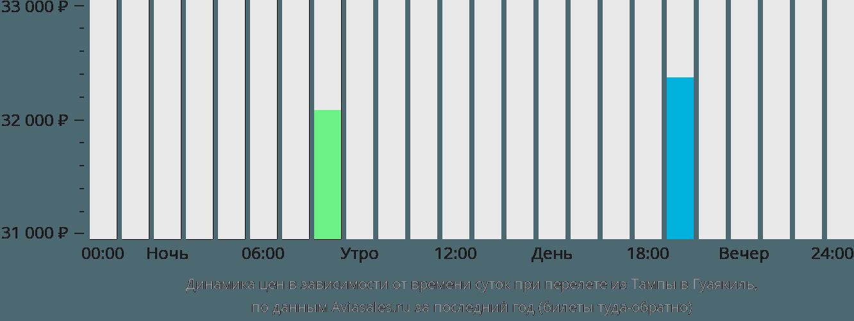 Динамика цен в зависимости от времени вылета из Тампы в Гуаякиль