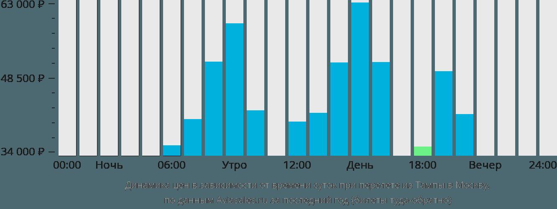 Динамика цен в зависимости от времени вылета из Тампы в Москву