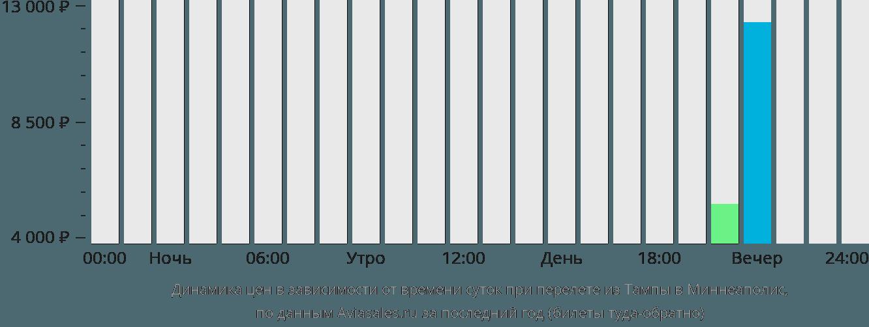 Динамика цен в зависимости от времени вылета из Тампы в Миннеаполис