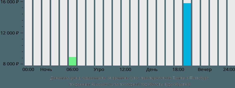 Динамика цен в зависимости от времени вылета из Тампы в Питтсбург