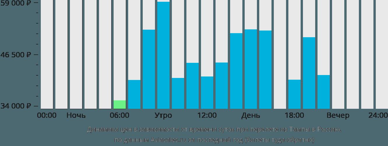 Динамика цен в зависимости от времени вылета из Тампы в Россию