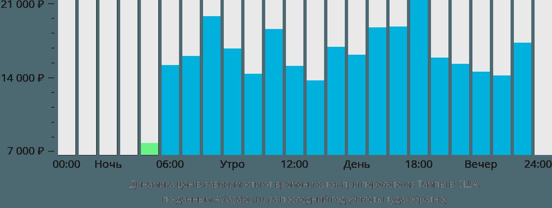 Динамика цен в зависимости от времени вылета из Тампы в США