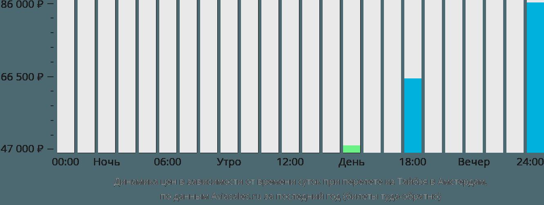 Динамика цен в зависимости от времени вылета из Тайбэя в Амстердам