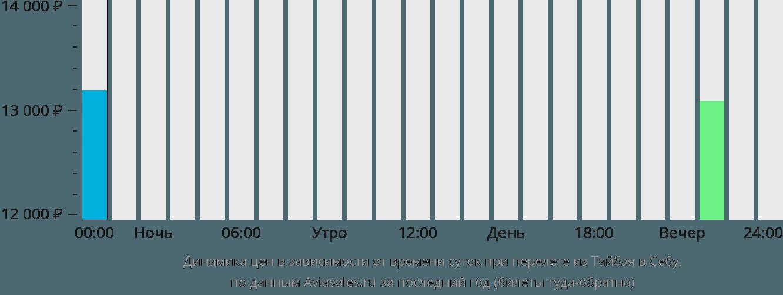 Динамика цен в зависимости от времени вылета из Тайбэя в Себу