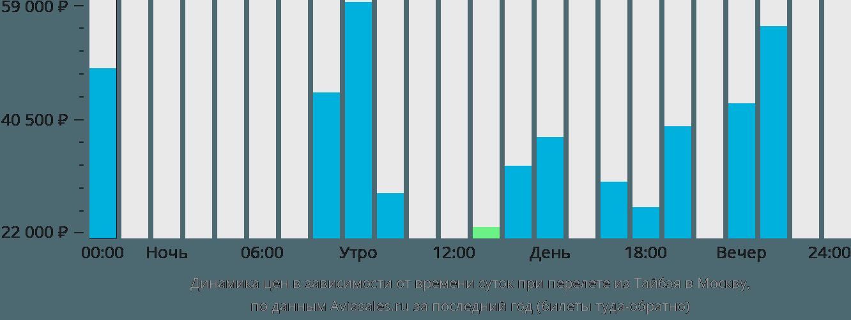 Динамика цен в зависимости от времени вылета из Тайбэя в Москву
