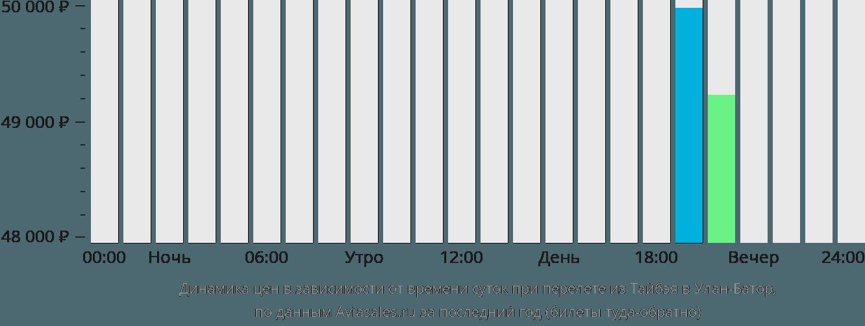 Динамика цен в зависимости от времени вылета из Тайбэя в Улан-Батор