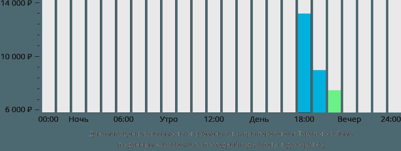Динамика цен в зависимости от времени вылета из Тарапото в Лиму