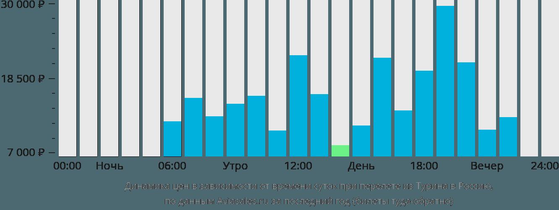 Динамика цен в зависимости от времени вылета из Турина в Россию