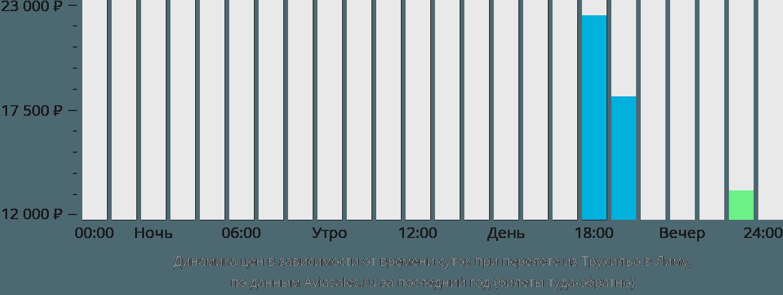 Динамика цен в зависимости от времени вылета из Трухильо в Лиму