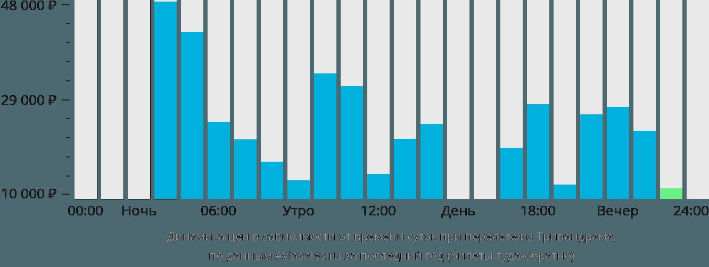 Динамика цен в зависимости от времени вылета из Тривандрама