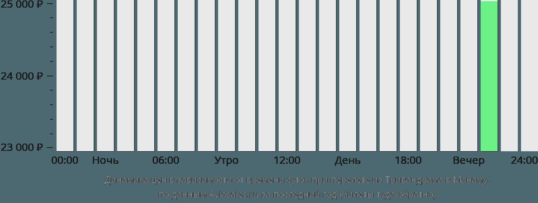 Динамика цен в зависимости от времени вылета из Тривандрама в Манаму