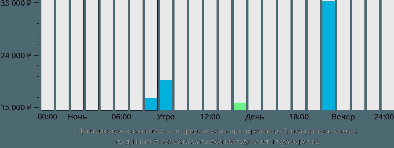 Динамика цен в зависимости от времени вылета из Тривандрама в Маскат