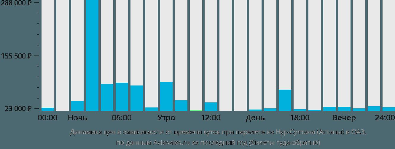 Динамика цен в зависимости от времени вылета из Нур-Султана (Астаны) в ОАЭ