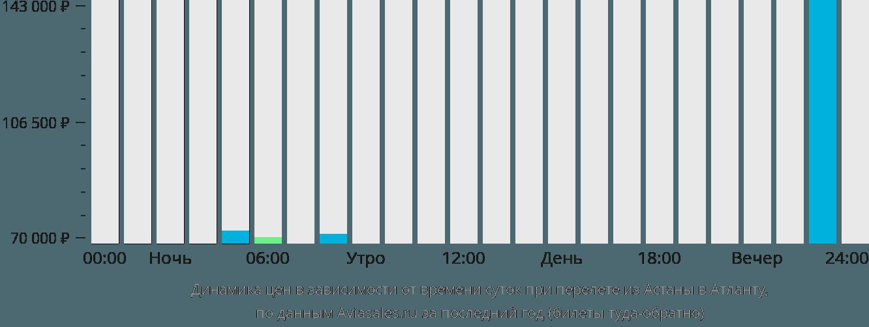 Динамика цен в зависимости от времени вылета из Астаны в Атланту