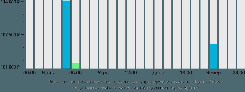 Динамика цен в зависимости от времени вылета из Астаны в Буэнос-Айрес
