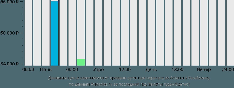 Динамика цен в зависимости от времени вылета из Астаны в Касабланку