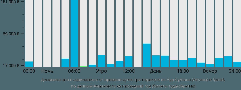 Динамика цен в зависимости от времени вылета из Нур-Султана (Астаны) в Китай