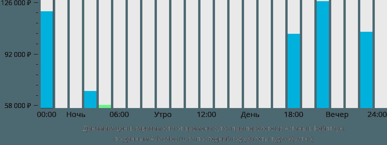 Динамика цен в зависимости от времени вылета из Астаны в Кейптаун