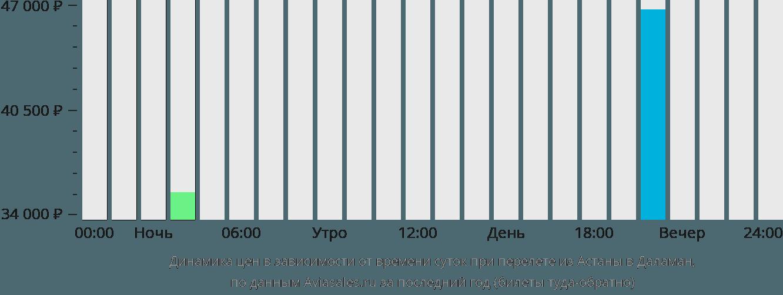 Динамика цен в зависимости от времени вылета из Астаны в Даламан