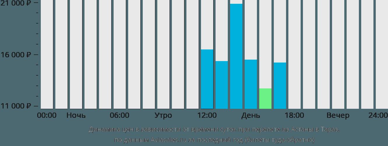 Динамика цен в зависимости от времени вылета из Нур-Султана (Астаны) в Тараз