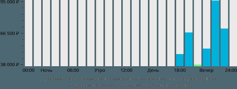 Динамика цен в зависимости от времени вылета из Астаны в Денпасар Бали