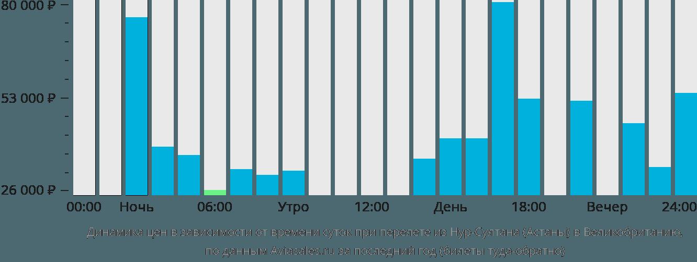 Динамика цен в зависимости от времени вылета из Нур-Султана (Астаны) в Великобританию