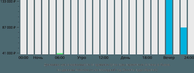 Динамика цен в зависимости от времени вылета из Нур-Султана (Астаны) в Львов