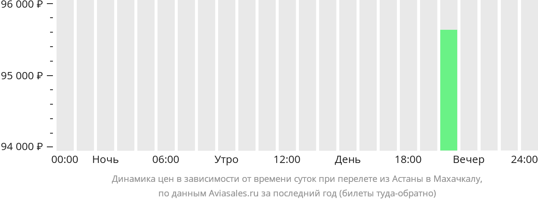 Динамика цен в зависимости от времени вылета из Астаны в Махачкалу