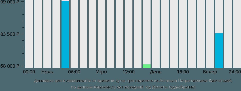 Динамика цен в зависимости от времени вылета из Астаны в Петропавловск-Камчатский
