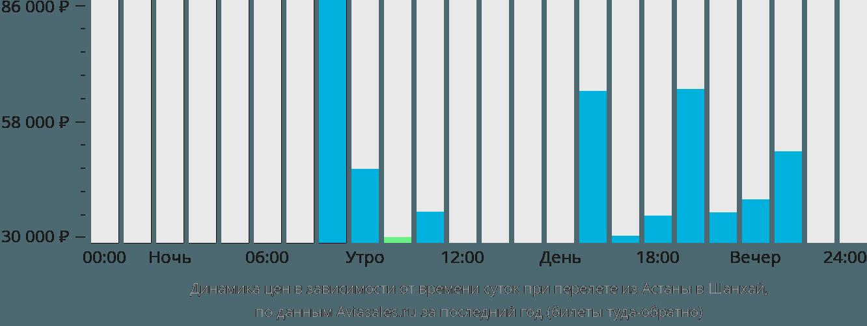 Динамика цен в зависимости от времени вылета из Астаны в Шанхай