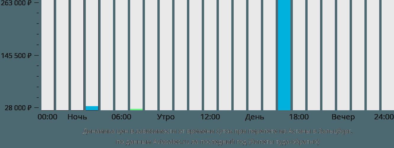 Динамика цен в зависимости от времени вылета из Астаны в Зальцбург