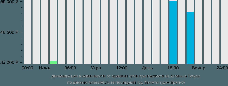 Динамика цен в зависимости от времени вылета из Астаны в Тулузу